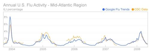 google-flu-trend2